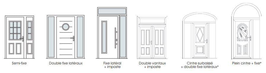 faisabilités techniques des portes d'entrée